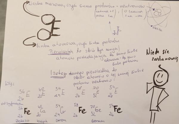 izotopy pierwiastki